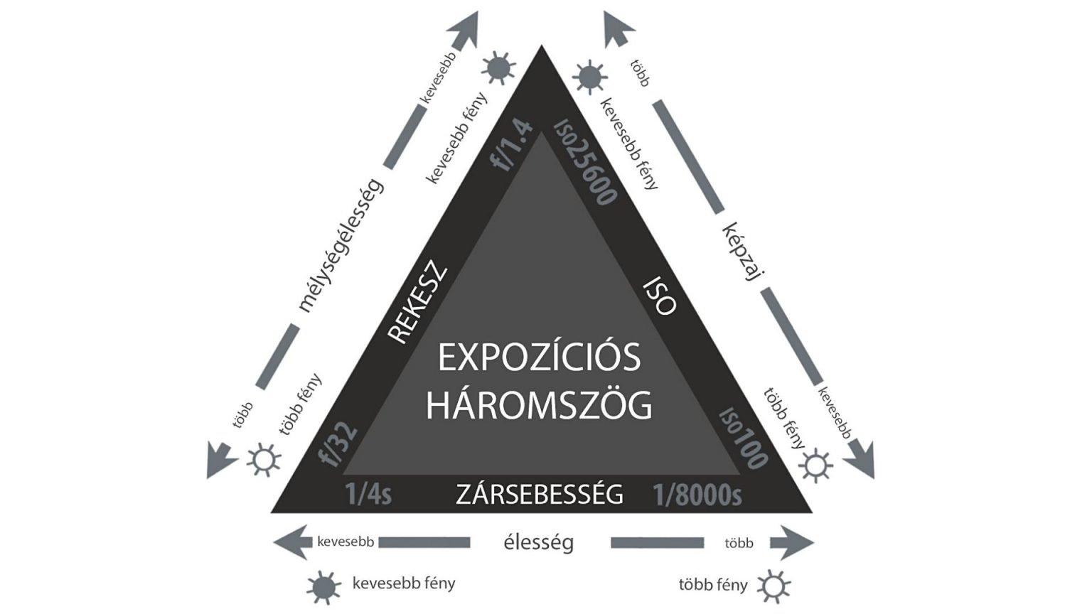 Expozíciós háromszög - zársebesség, rekesz, ISO